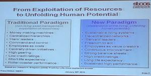 Porównanie dwóch paradygmatów zarządzania – tradycyjnego oraz nowego, lepszego.